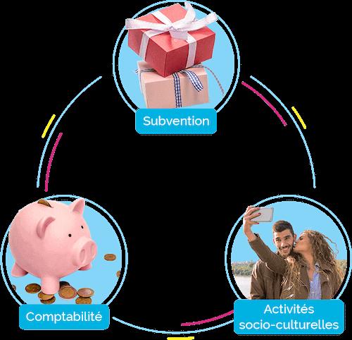Une infographie présentant les trois outils du logiciel de gestion pour CSE. Une tirelire pour la comptabilité, des cadeaux pour la gestion des subventions et des personnes heureuses pour la gestion des ASC.